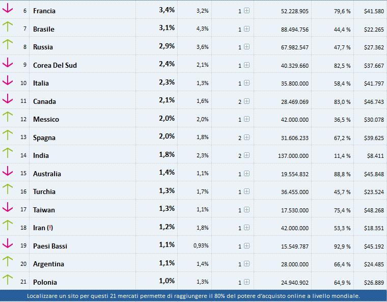 T-Index 21 Paesi